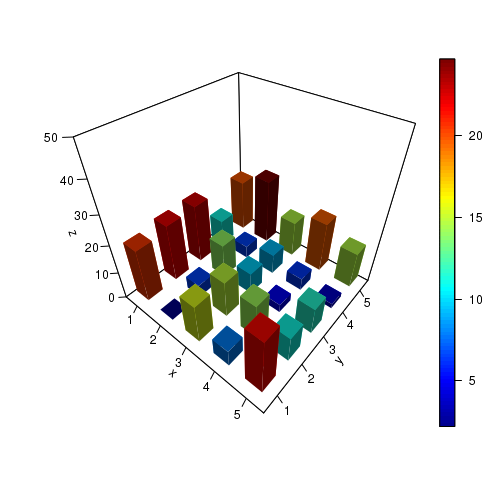 R tutorials, R plots, 3D scatter histograms, 3D histograms in R