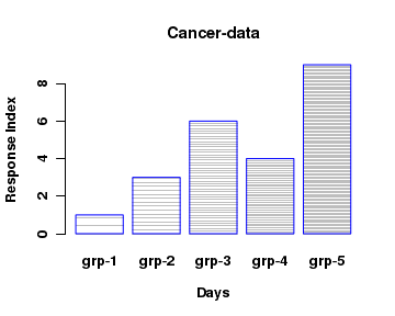 R Tutorials R Plots Bar Chart Par Plot Bar Plot In R