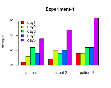 R tutorials, R plots, bar chart, par plot, bar plot in R