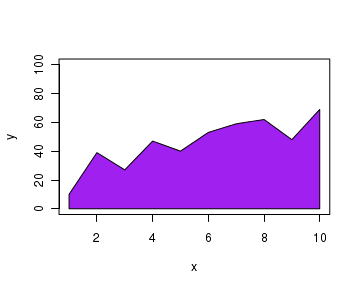 R tutorials, R plots, drawing inside a plot