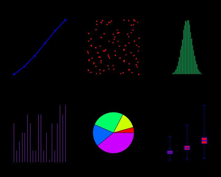 R tutorials, multiple curves, multiple plots, many plots on