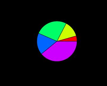 R tutorials, R plots, pie chart, pie charts, pie chart in R